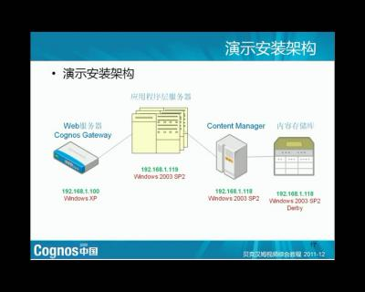 Cognos 安装与架构(1)