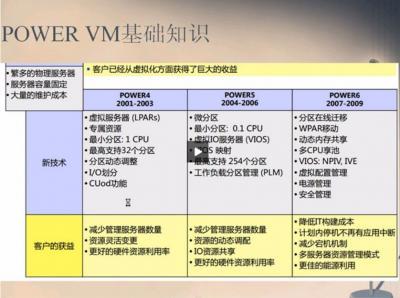 PowerVM 培训详细讲解教程